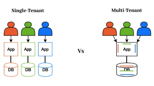 single-tenant-multitenant